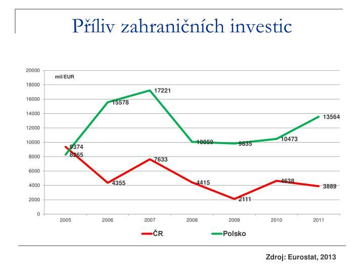 Příliv zahraničních investic