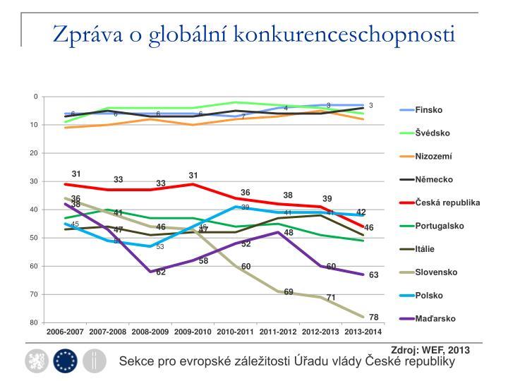 Zpráva o globální konkurenceschopnosti