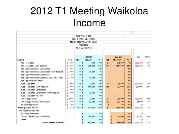 2012 T1 Meeting Waikoloa
