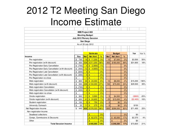 2012 T2 Meeting San Diego