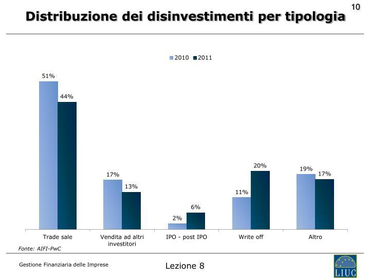 Distribuzione dei disinvestimenti per tipologia