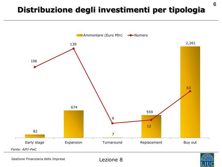 Distribuzione degli investimenti per tipologia