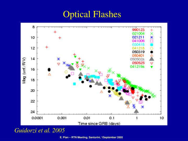 Optical Flashes