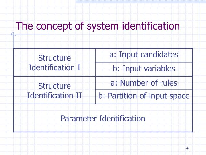 The concept of system identification
