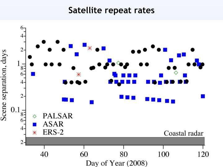 Satellite repeat rates