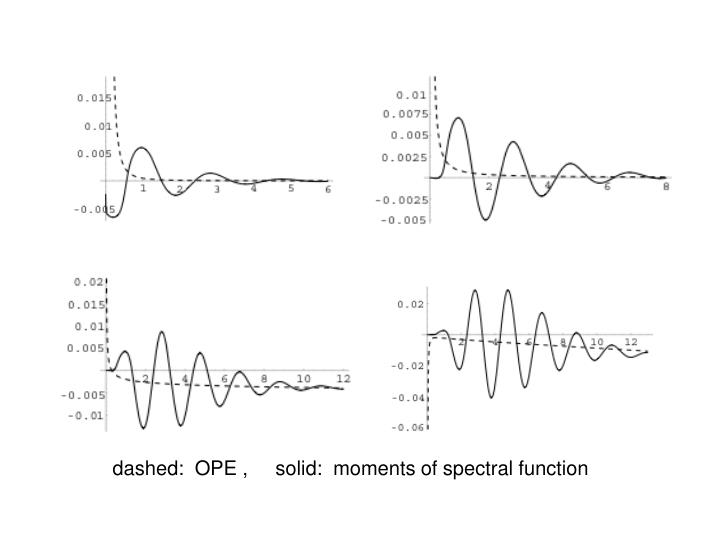 dashed:  OPE ,     solid:  moments of spectral function