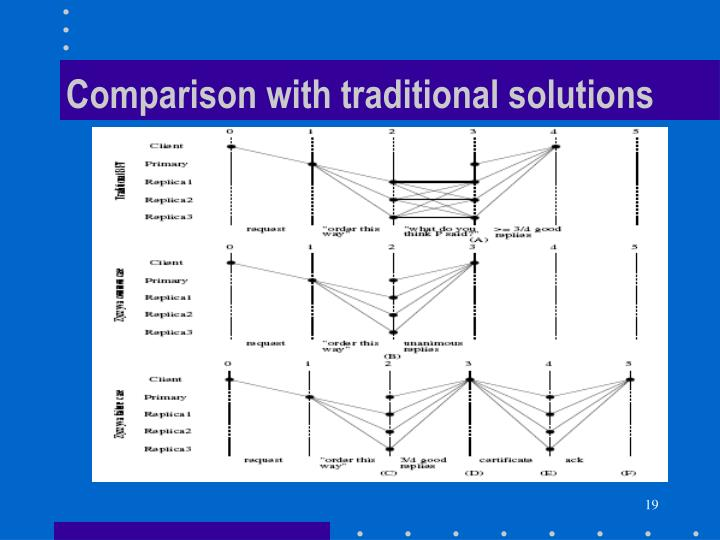 Comparison with traditional solutions