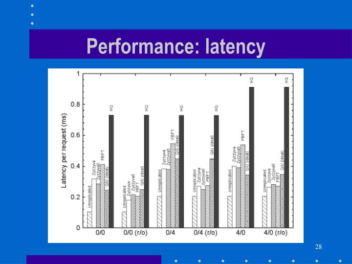 Performance: latency