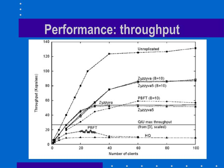 Performance: throughput