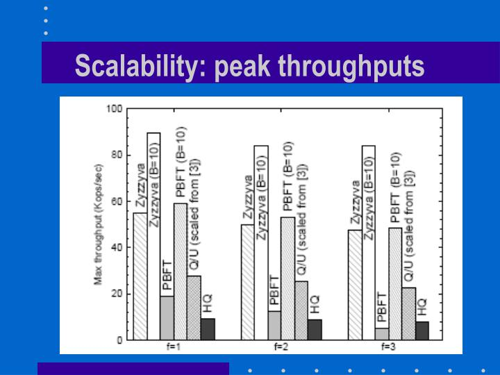 Scalability: peak throughputs