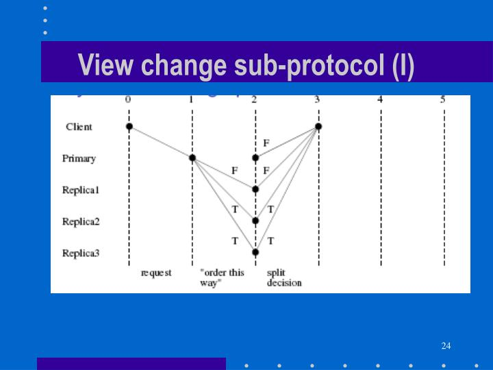 View change sub-protocol (I)