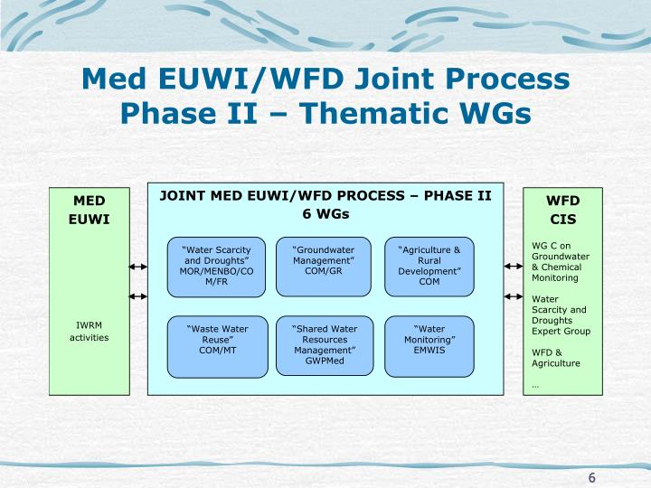 Med EUWI/WFD Joint Process