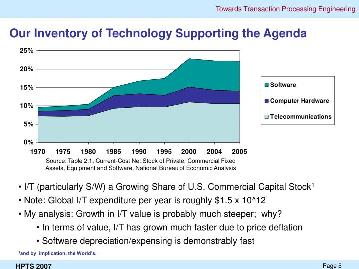 Our Inventory of Technology Supporting the Agenda