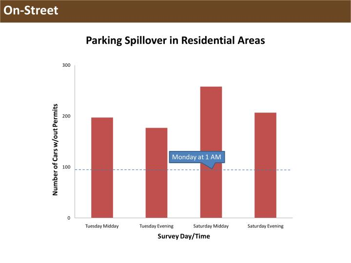 Parking Spillover in Residential Areas