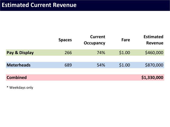 Estimated Current Revenue
