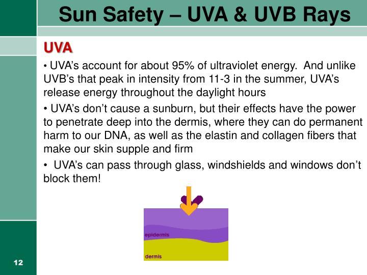 Sun Safety – UVA & UVB Rays