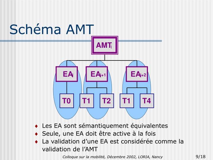 Schéma AMT