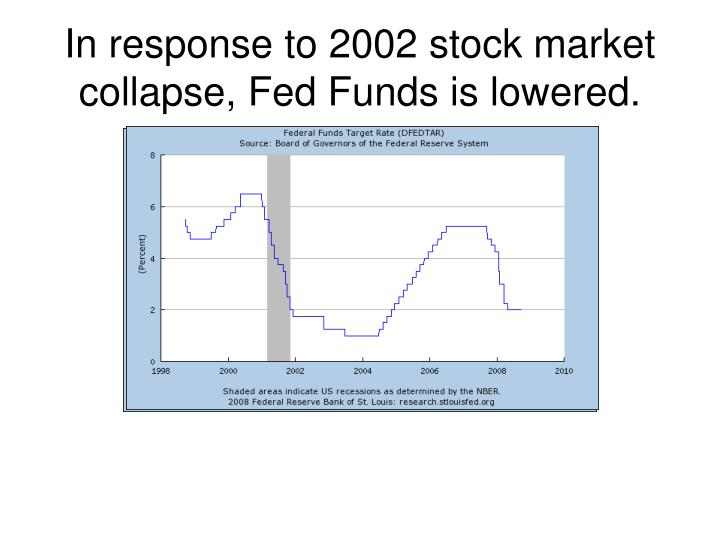 In response to 2002 stock market collapse, Fed Funds is lowered.