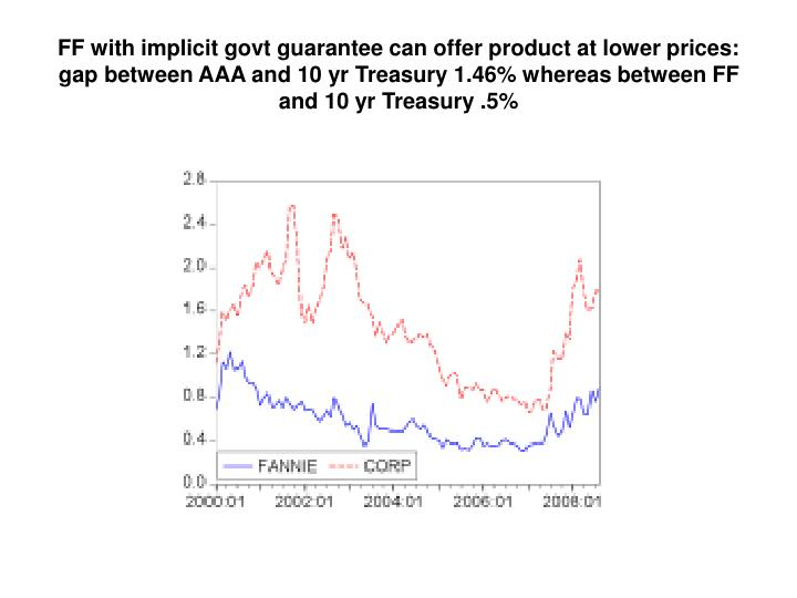 FF with implicit govt guarantee can offer product at lower prices: gap between AAA and 10 yr Treasury 1.46% whereas between FF and 10 yr Treasury .5%