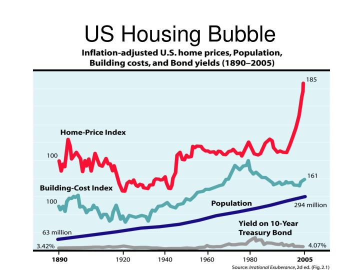 US Housing Bubble