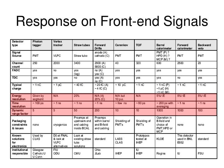Response on Front-end Signals