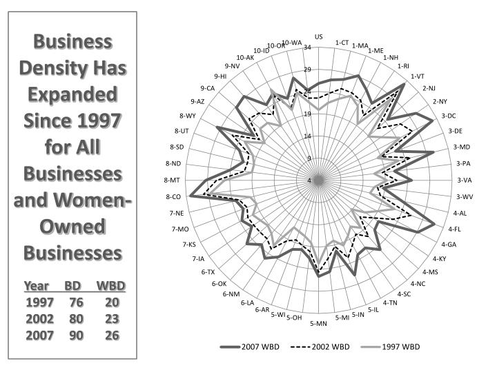 Business Density Has Expanded  Since 1997 for All Businesses and Women-Owned Businesses