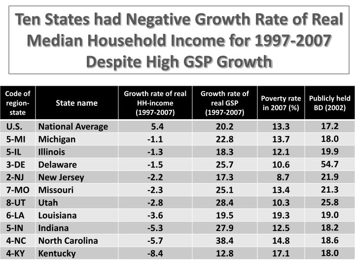 Ten States had Negative Growth Rate of Real Median Household Income for 1997-2007 Despite High GSP Growth