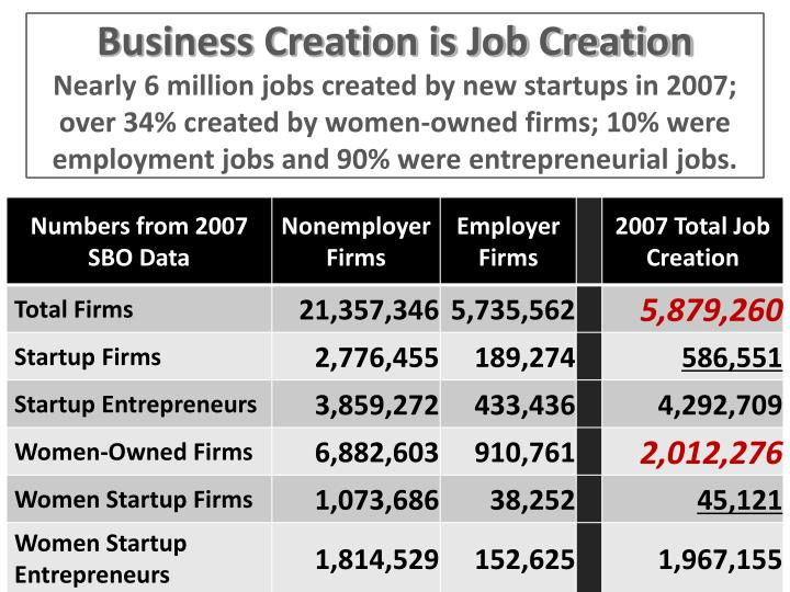 Business Creation is Job Creation