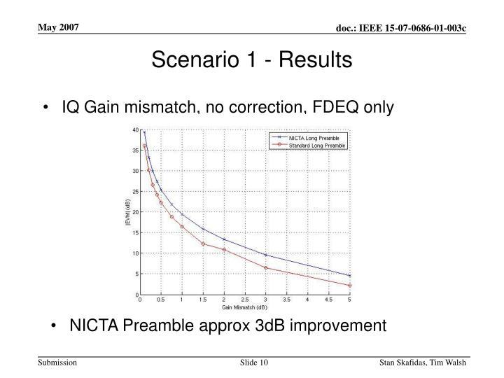 IQ Gain mismatch, no correction, FDEQ only