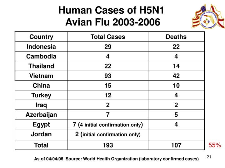 Human Cases of H5N1