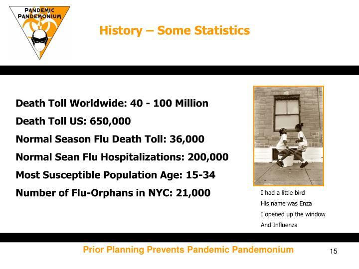 History – Some Statistics