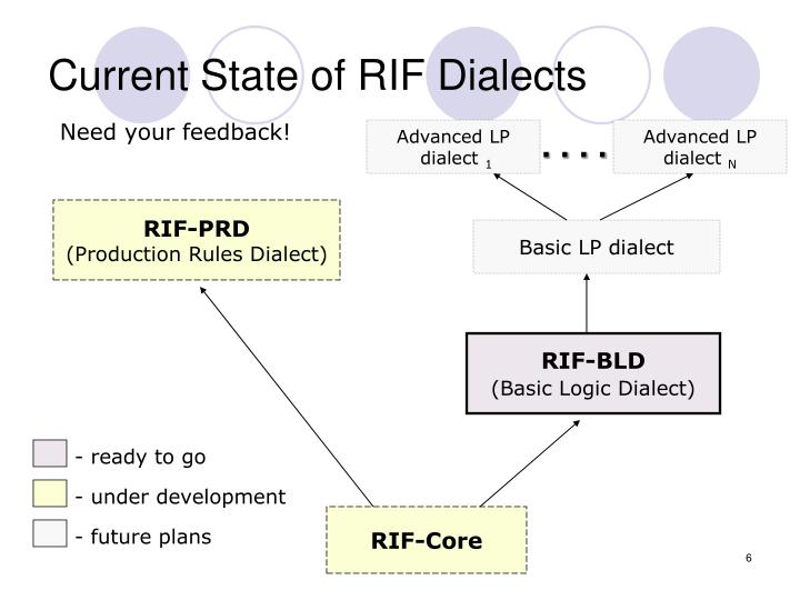 Current State of RIF Dialects