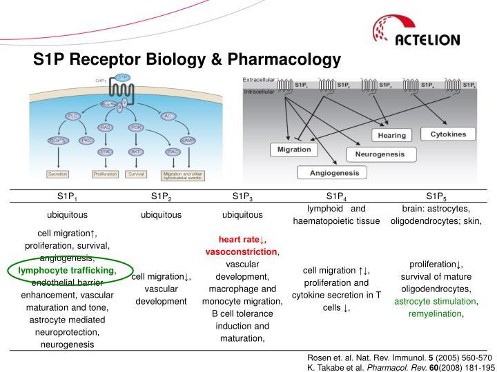S1P Receptor Biology & Pharmacology
