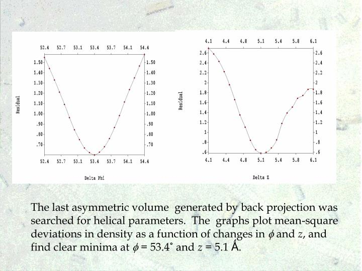 The last asymmetric volume  generated by back projection was searched for helical parameters.  The  graphs plot mean-square deviations in density as a function of changes in