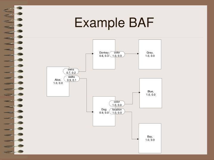 Example BAF