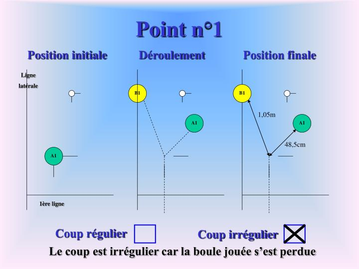 Position initiale