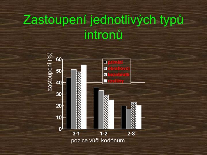 Zastoupení jednotlivých typů intronů