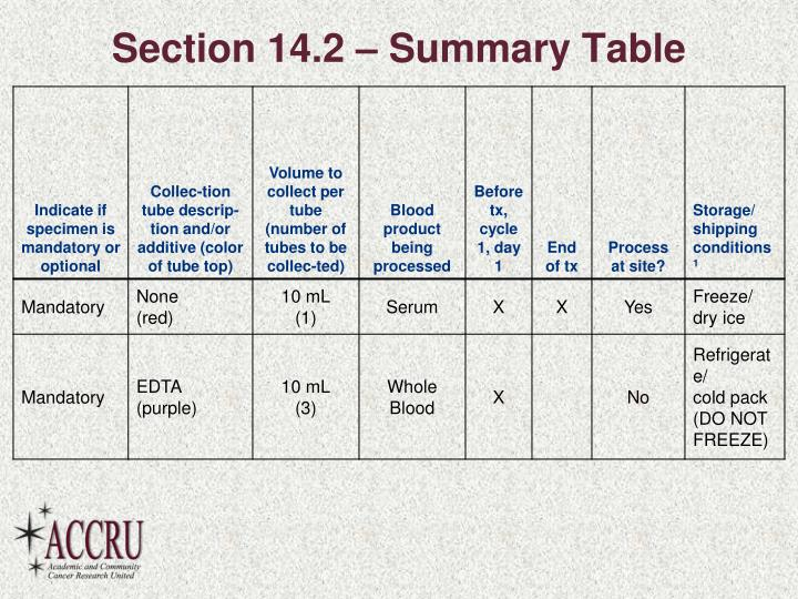 Section 14.2 – Summary Table
