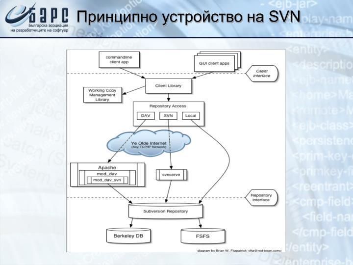 Принципно устройство на SVN