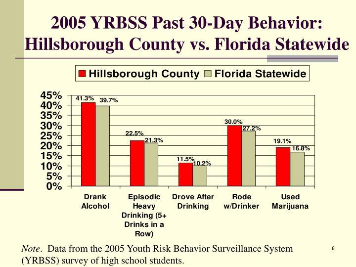 2005 YRBSS Past 30-Day Behavior: