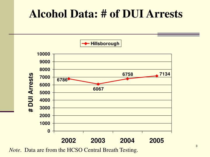 Alcohol Data: # of DUI Arrests