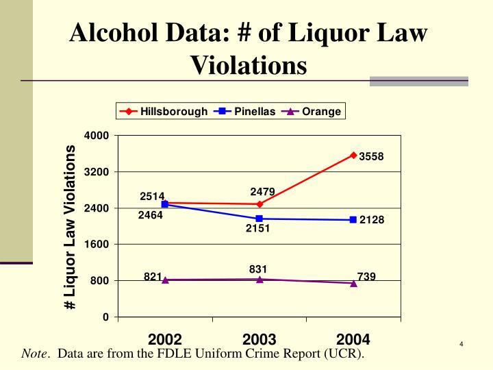 Alcohol Data: # of Liquor Law Violations