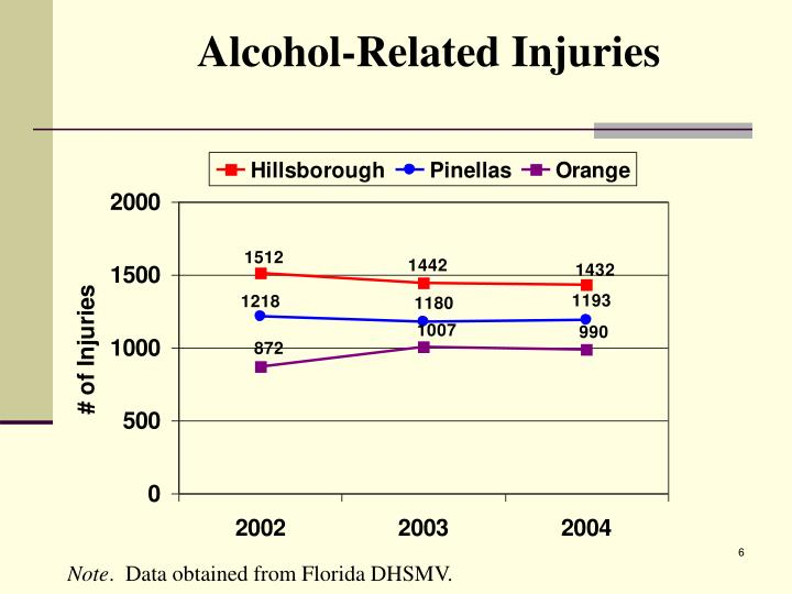 Alcohol-Related Injuries