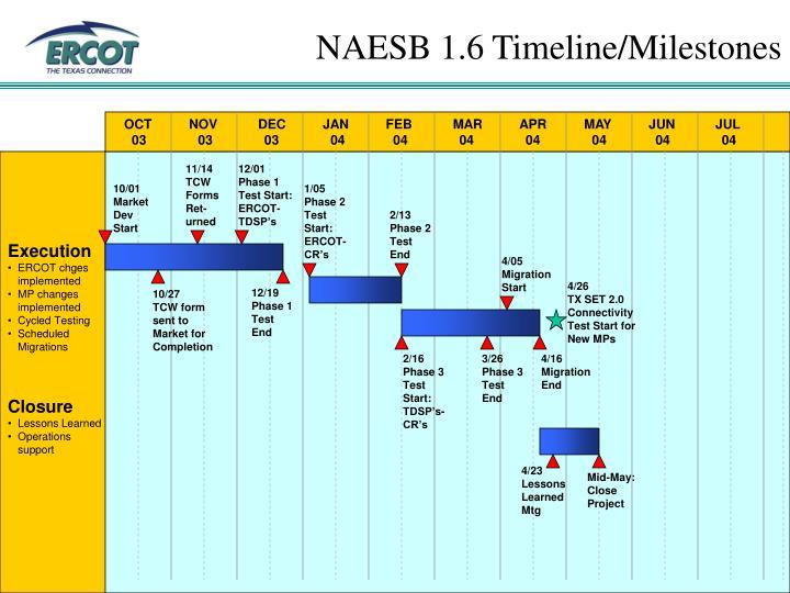 NAESB 1.6 Timeline/Milestones