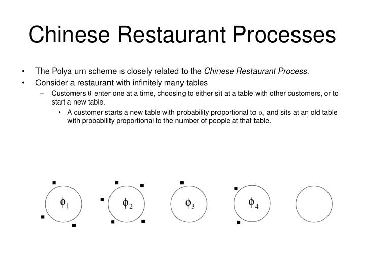 Chinese Restaurant Processes