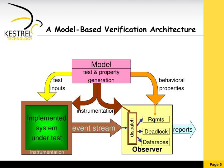 A Model-Based Verification Architecture