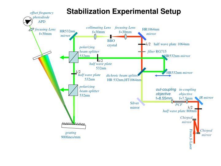 Stabilization Experimental Setup