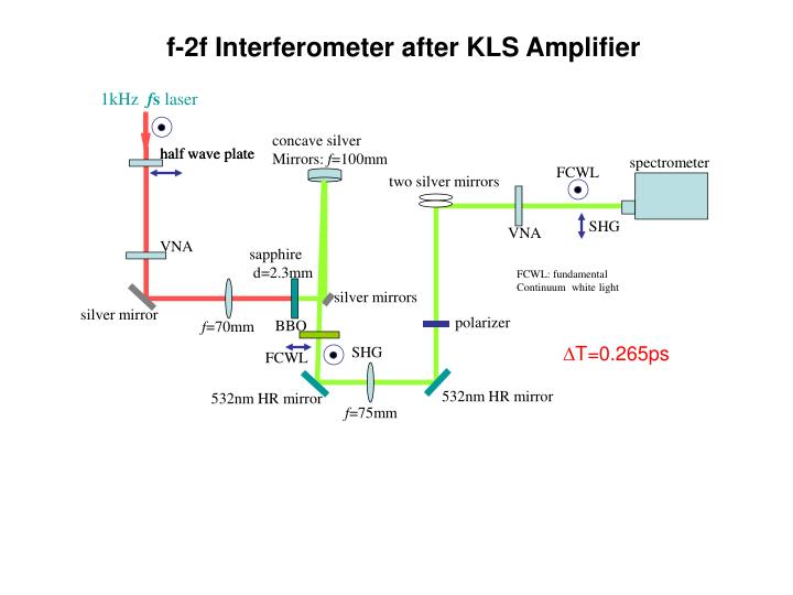 f-2f Interferometer after KLS Amplifier