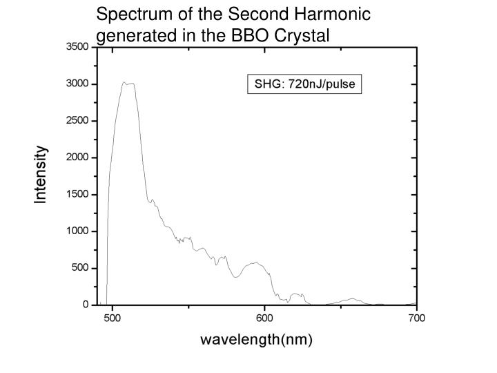 Spectrum of the Second Harmonic generated in the BBO Crystal