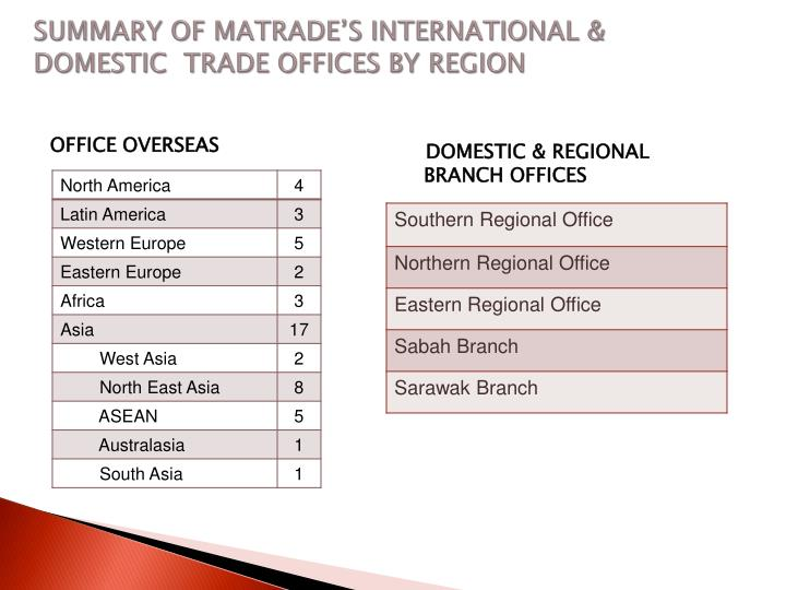 Summary of MATRADE'S International & DOMESTIC  trade offices by region